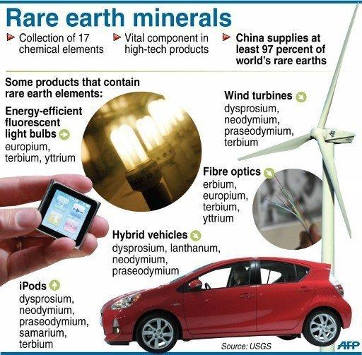 Fact file on rare earths. The United States, European Union, Japan and Canada lodged a complaint with the World Trade Organization (WTO) in March, claiming Beijing was unfairly choking off exports of of the commodities to benefit domestic industries