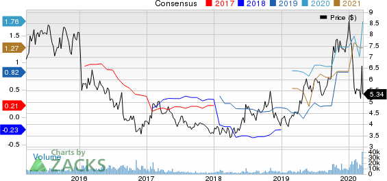 DHT Holdings, Inc. Price and Consensus