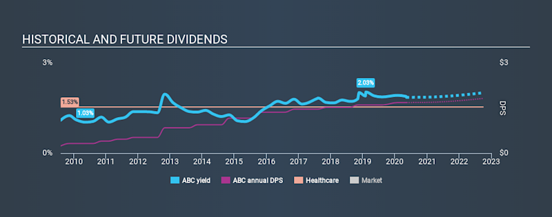 NYSE:ABC Historical Dividend Yield May 12th 2020