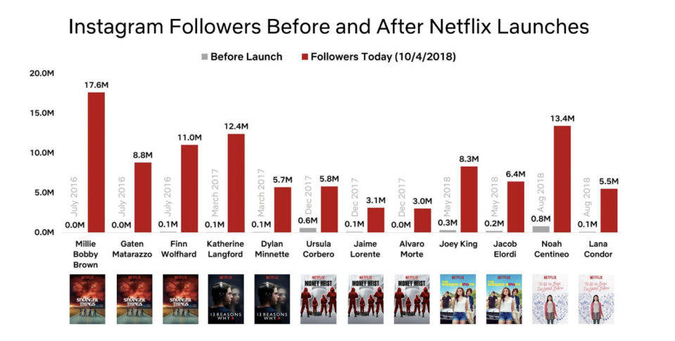 Netflix included in its letter to shareholders a graph of celebrities' Instagram followers before and after launches of major shows.