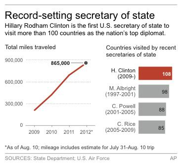 Chart shows number of miles logged and countries visited by Secretary of State Hillary Clinton