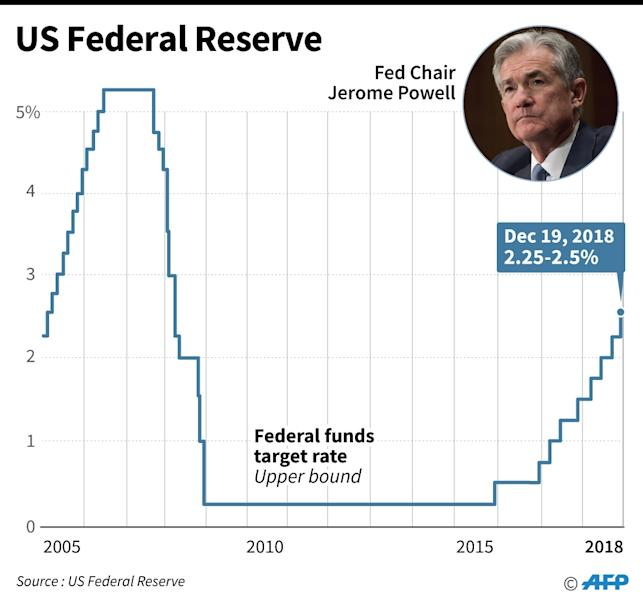 The Fed raised the benchmark lending rate four times last year, but Powell said officials will be patient and wait to see how the economy evolves (AFP Photo/Gal ROMA)