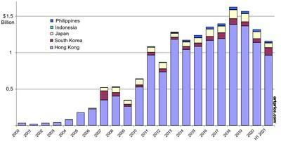Annual auction turnover in Southeast Asia (2000- H1 2021)