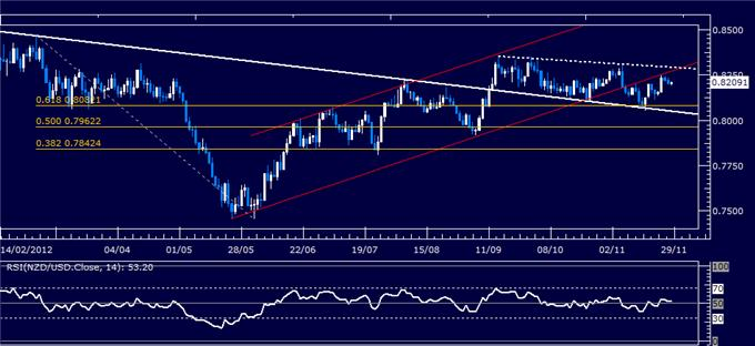 Forex_Analysis_NZDUSD_Classic_Technical_Report_11.28.2012_body_Picture_1.png, Forex Analysis: NZD/USD Classic Technical Report 11.28.2012