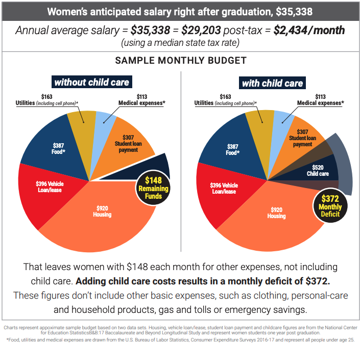 A sample monthly budget for a woman student loan borrow in America.
