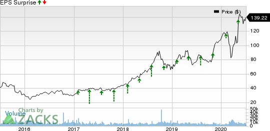 Fortinet, Inc. Price and EPS Surprise