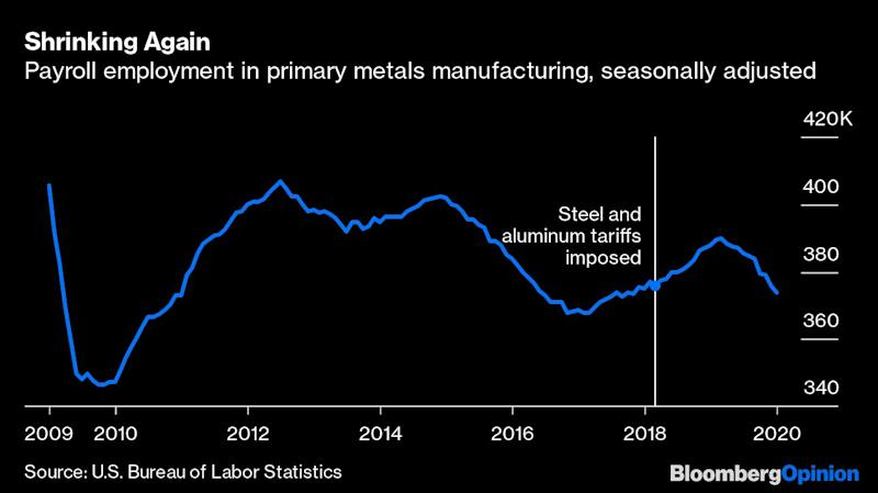 Trump's Tariffs Haven't Rescued American Steel