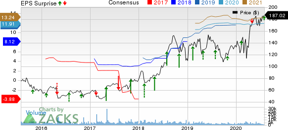 Molina Healthcare, Inc Price, Consensus and EPS Surprise