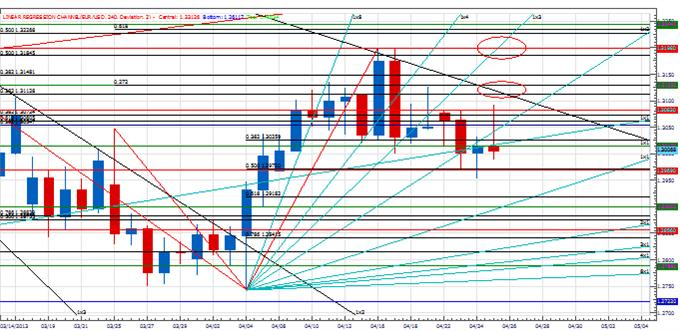 Range_euro_body_Picture_2.png, Price & Time: Euro Closing in On Key Level