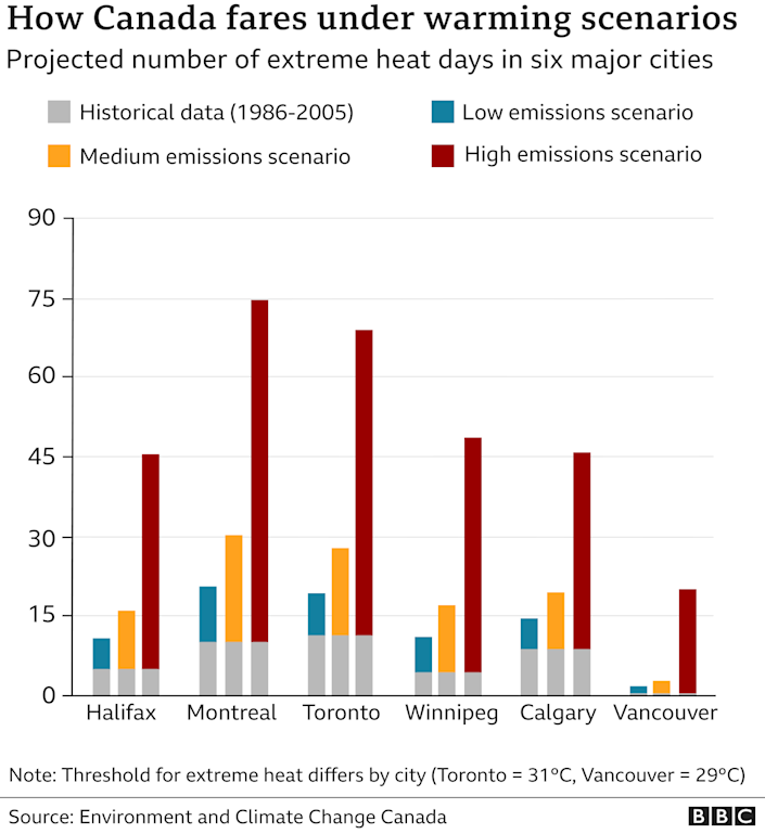 Graphic showing possible hot days in Canada depending on emissions