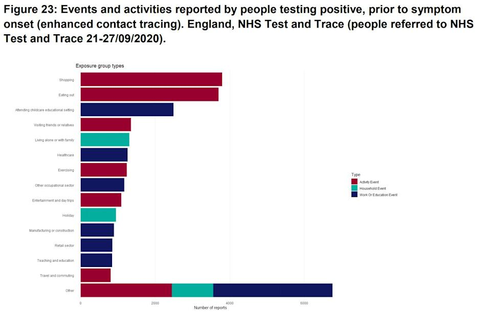 Events and activities reported by people testing positive, prior to symptom onset (enhanced contact tracing) (Photo: Public Health England )