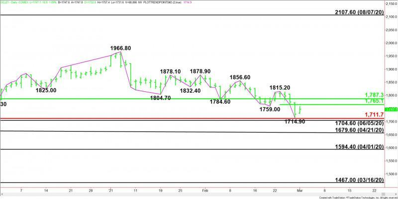 Daily April Comex Gold
