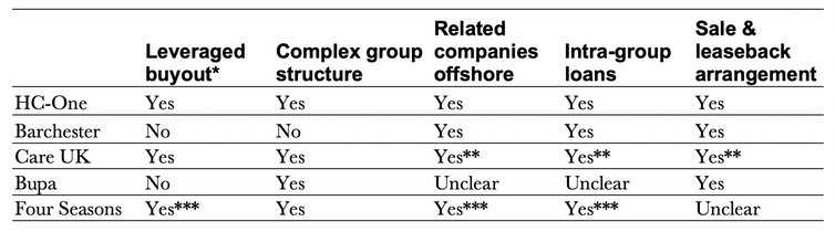 Table showing which top five operators have been subject to financial engineering
