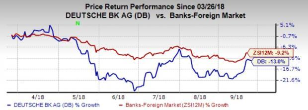 Deutsche Bank's (DB) involvement in legal issues continues to hamper top-line growth and affect its reputation.