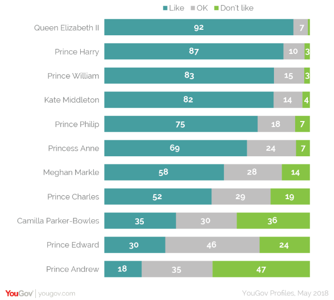 The Queen enjoys overwhelming support among Brits