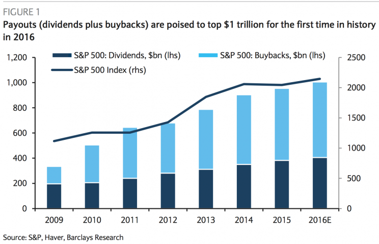 Annual cash payouts are about to hit $1trillion.