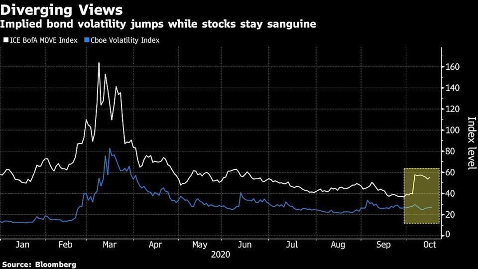 Bond Markets Brace for 'Blue Wave' That's Soothing Stock TradersYahoo Finance