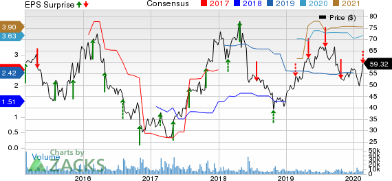 First Solar, Inc. Price, Consensus and EPS Surprise