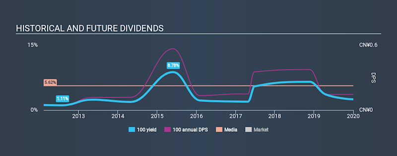 SEHK:100 Historical Dividend Yield, December 30th 2019