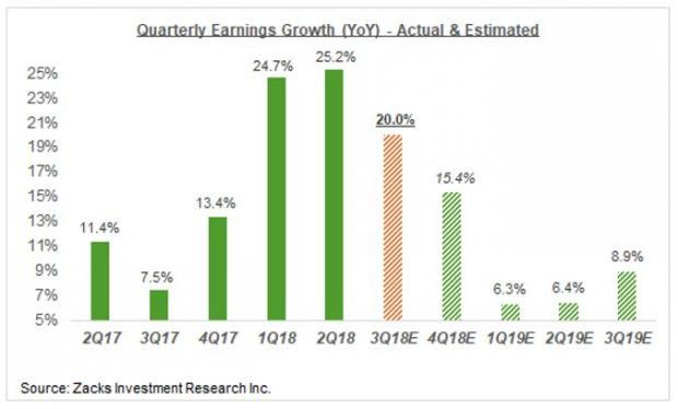 Weak Spots in the Earnings Picture