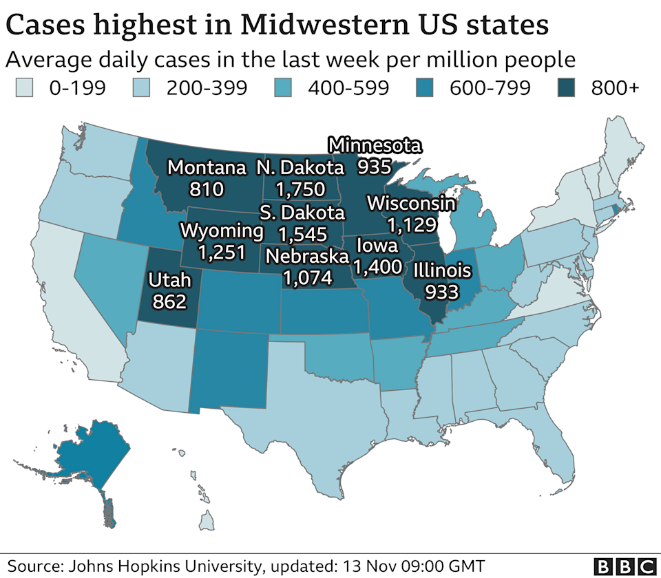 Graphic showing cases high in US medwestern states