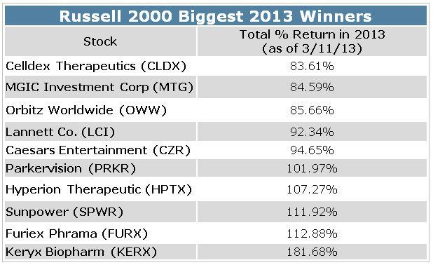 Small Cap Stock to Sell - 2013 Winners