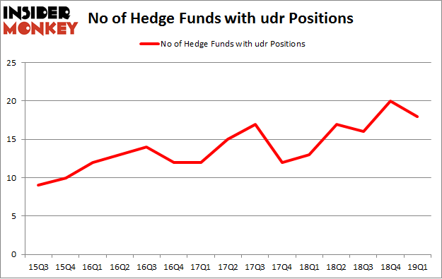 No of Hedge Funds with UDR Positions