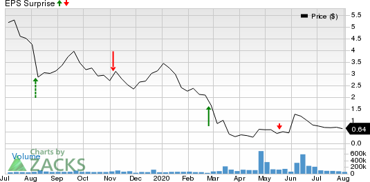 Oasis Petroleum Inc. Price and EPS Surprise