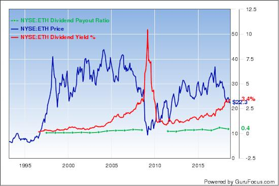 5 stocks with high dividend yields - High div stocks ...