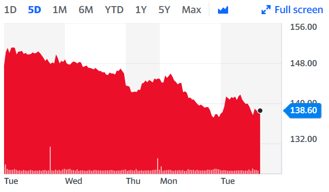 Capital & Counties shares have taken a further hit of late as the UK government announced its latest lockdown for the nation. Chart: Yahoo Finance