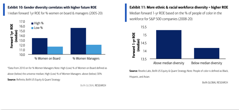 BofA highlights the need for Corporate America to diversify.