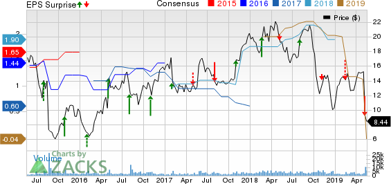 Rayonier Advanced Materials Inc. Price, Consensus and EPS Surprise