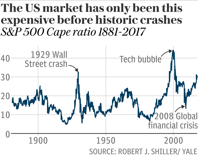 The US market has only been this expensive before historic crashes