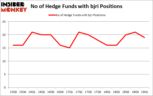 No of Hedge Funds with BJRI Positions