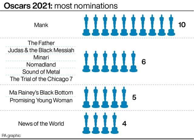 Oscars 2021: most nominations