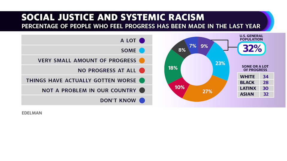Social Justice and Systemic Racism graphic