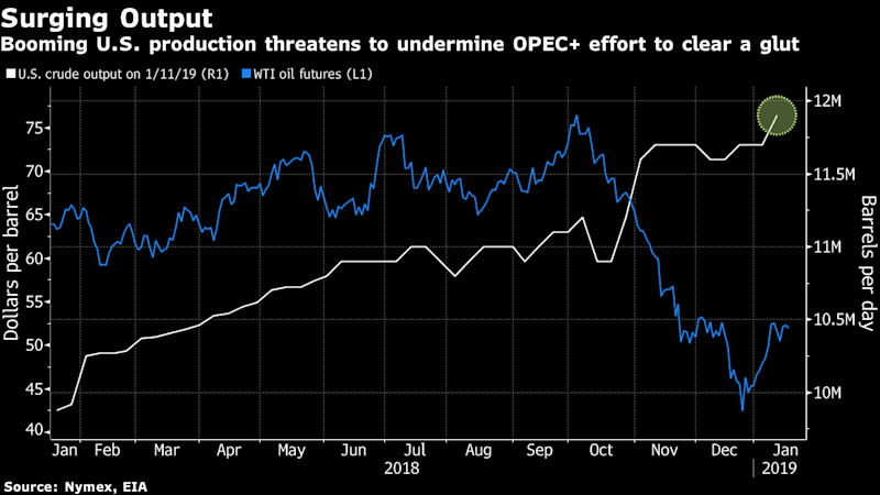 Oil slips on near-record U.S. production, demand fears