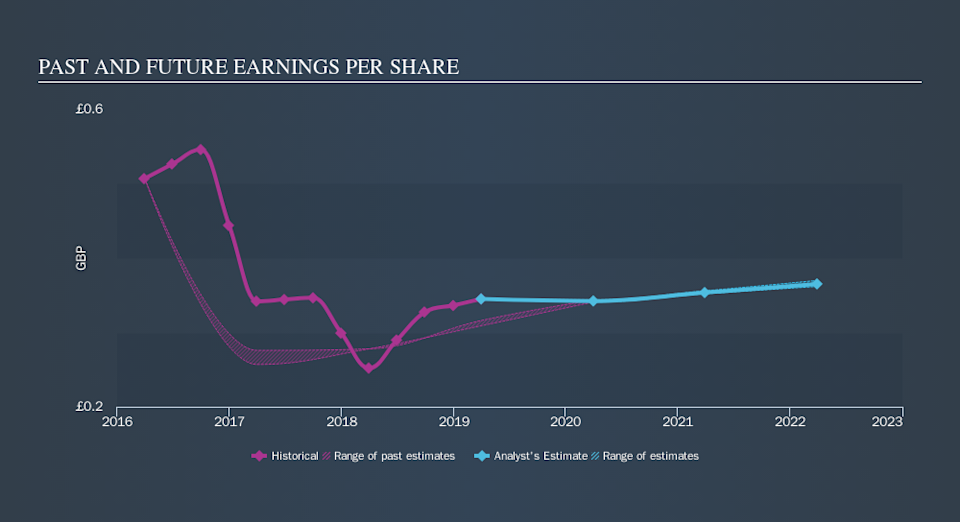 LSE:WIN Past and Future Earnings, October 17th 2019