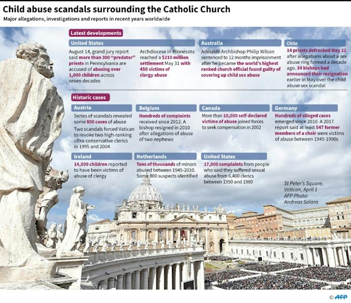 Major sex abuse allegations relating to the Catholic Church