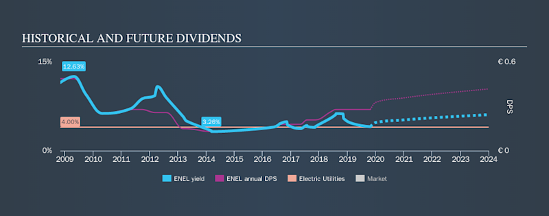 BIT:ENEL Historical Dividend Yield, October 25th 2019