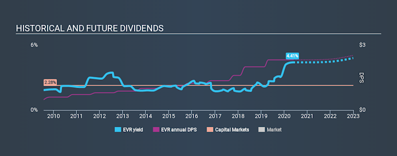 NYSE:EVR Historical Dividend Yield May 23rd 2020