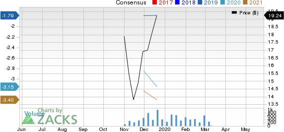 OYSTER PT PHARM Price and Consensus