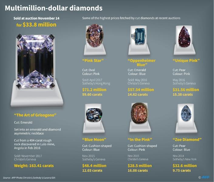 Graphic on a 163.41-carat diamond -- the largest diamond ever offered at auction -- plus some of the highest prices fetched by cut diamonds in recent auctions