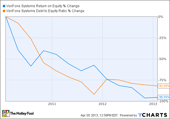 PAY Return on Equity Chart