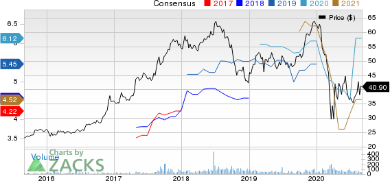 FS Bancorp, Inc. Price and Consensus