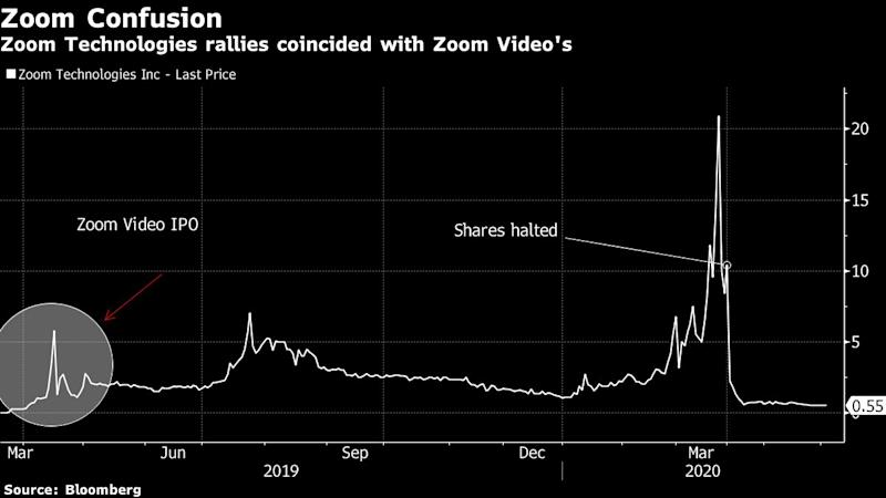 Yet Another Zoom Risks More Stock Confusion With ZoomInfo Debut
