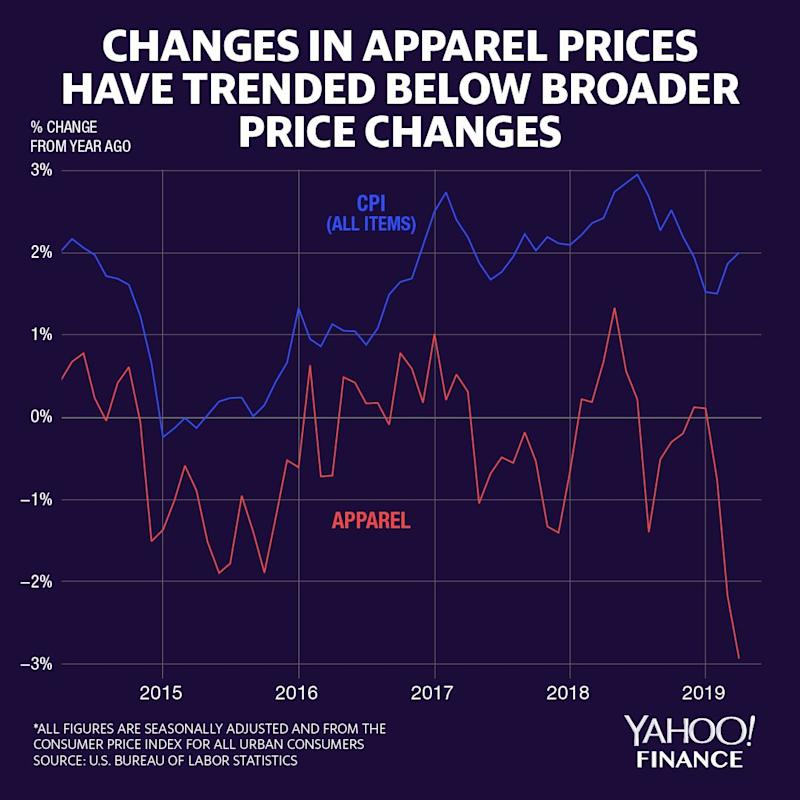 Apparel prices - which covers clothing, footwear, jewelry, and watches - have trended lower than the Consumer Price Index for all items over the past few years (Credit: David Foster / Yahoo Finance)