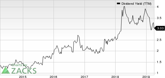 Haverty Furniture Companies, Inc. Dividend Yield (TTM)