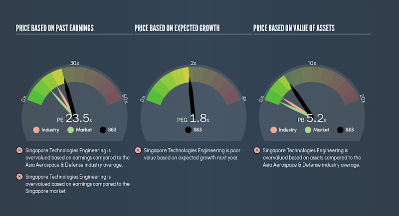SGX:S63 Price Estimation Relative to Market, February 23rd 2019