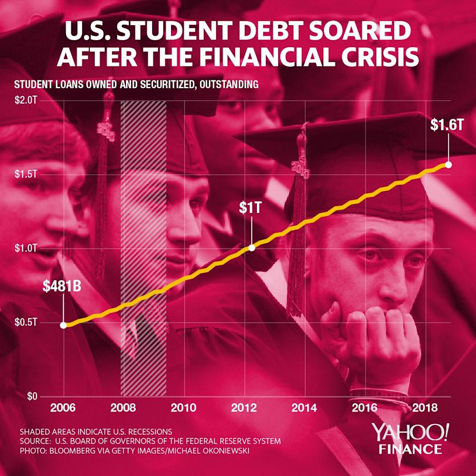 Student debt has soared in the 21st century. (Graphic: David Foster/Yahoo Finance)